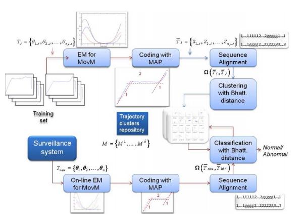 Von mises model for trajectory analysis