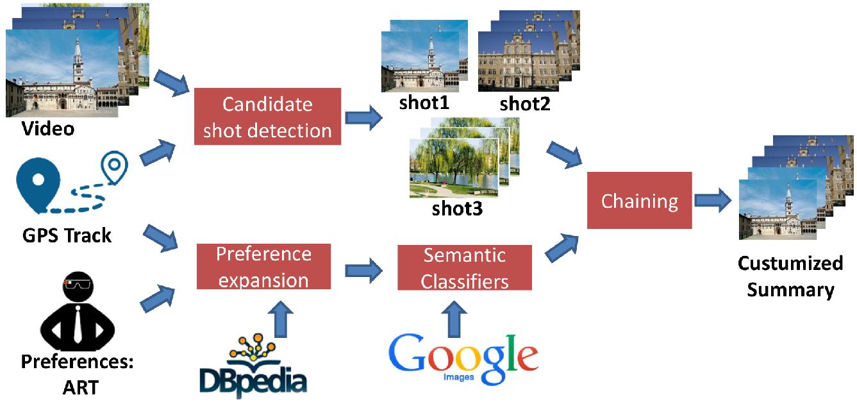 Video Summarization Schema