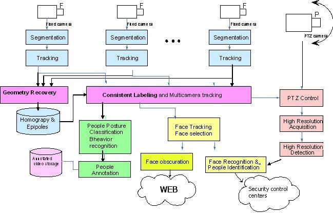 laica scheme