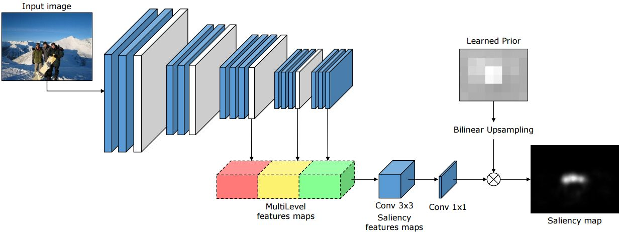 ML-Net